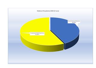 wykres-1-wybory-II-tura(1).jpeg